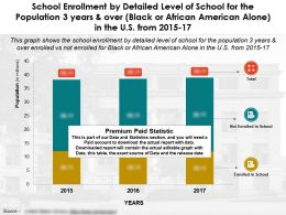 School Enrollment By Level Of School For 3 Years And Over Black Or African American Alone In US From 2015-17