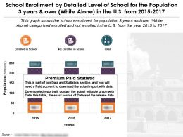 School Enrollment By Level Of School For 3 Years And Over White Alone US 2015-17