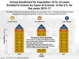 School Enrollment For Population 10 To 14 Years Enrolled In School By Types Of Schools US Years 2015-17