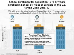 School Enrollment For Population 15 To 17 Years Enrolled In School By Types Of Schools In US For Years 2015-17