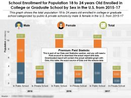 School Enrollment For Population 18 To 24 Years Old Enrolled In College Or Graduate School By Sex In US 2015-17