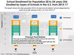 School Enrollment For Population 20 To 24 Years Old Enrolled By Types Of Schools In The US 2015-17
