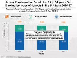School Enrollment For Population 25 To 34 Years Old Enrolled By Types Of Schools In US 2015-17
