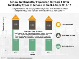 School Enrollment For Population 35 Years And Over Enrolled By Types Of Schools In The US From 2015-17