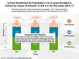School Enrollment For Population 3 To 4 Years Enrolled In School By Types Of Schools US Years 2015-17