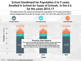 School Enrollment For Population 5 To 9 Years Enrolled In School By Types Of Schools US Years 2015-17