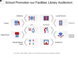School Promotion Our Facilities Library Auditorium