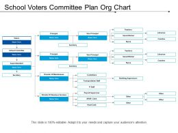 School Voters Committee Plan Org Chart