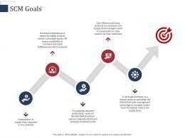 SCM Goals SCM Performance Measures Ppt Download