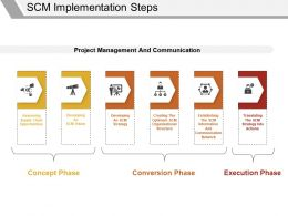 Scm Implementation Steps Powerpoint Templates Download