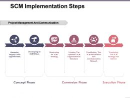 Scm Implementation Steps Ppt Background Designs