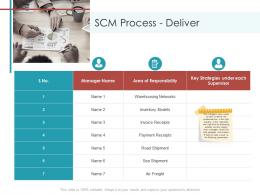 SCM Process Deliver Planning And Forecasting Of Supply Chain Management Ppt Pictures