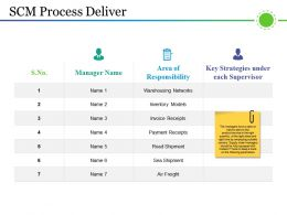 Scm Process Deliver Powerpoint Templates