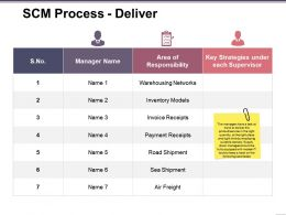 Scm Process Deliver Powerpoint Topics