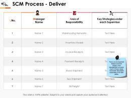 Scm Process Deliver Ppt Professional Graphics
