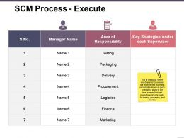 Scm Process Execute Powerpoint Templates Download Ppt Background Graphics