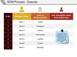 Scm Process Execute Powerpoint Themes