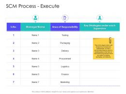 SCM Process Execute Supply Chain Management Solutions Ppt Designs