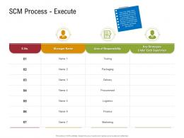 SCM Process Execute Sustainable Supply Chain Management Ppt Icons