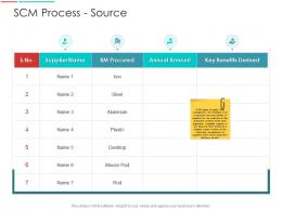 SCM Process Source Supply Chain Management Architecture Ppt Demonstration
