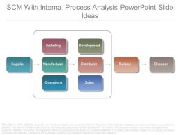 Scm With Internal Process Analysis Powerpoint Slide Ideas