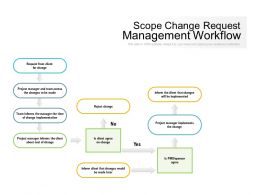 Scope Change Request Management Workflow