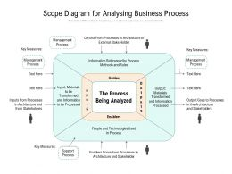 Scope Diagram For Analysing Business Process