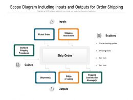 Scope Diagram Including Inputs And Outputs For Order Shipping