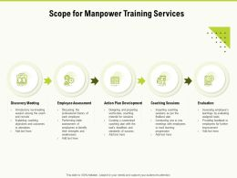 Scope For Manpower Training Services Ppt Powerpoint Presentation Model Professional