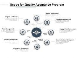 Scope For Quality Assurance Program