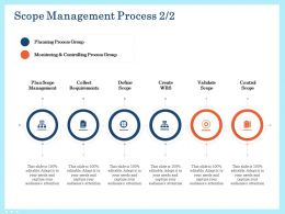 Scope Management Process Monitoring Ppt Ideas Professional