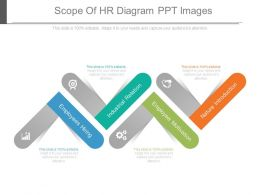 Scope Of Hr Diagram Ppt Images