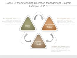 Scope Of Manufacturing Operation Management Diagram Example Of Ppt