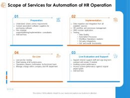 Scope Of Services For Automation Of Hr Operation Contact Automation Ppt Powerpoint Presentation Clipart