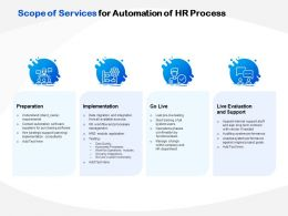 Scope Of Services For Automation Of HR Process Ppt Powerpoint Presentation Icon