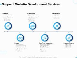 Scope Of Website Development Services Support Retainer Research Ppt Powerpoint Presentation
