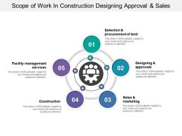 Scope Of Work In Construction Designing Approval And Sales