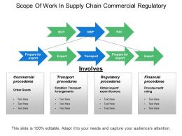 Scope Of Work In Supply Chain Commercial Regulatory