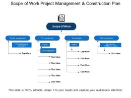 Scope Of Work Project Management And Construction Plan