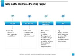 Scoping The Workforce Planning Project Existing Quality Ppt Powerpoint Presentation Layout Ideas