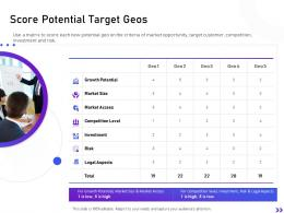Score Potential Target Geos Strategic Initiatives Global Expansion Your Business Ppt Structure