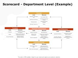 Scorecard Department Level Example Ppt Powerpoint Presentation Portfolio Example