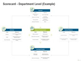 Scorecard Department Level Example Timely Payments Ppt Powerpoint Presentation Demonstration