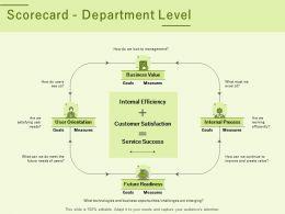 Scorecard Department Level Ppt Powerpoint Presentation Ideas Model