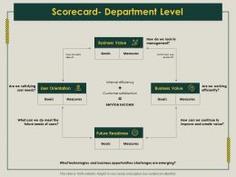 Scorecard Department Level Readiness Ppt Powerpoint Presentation Background Images