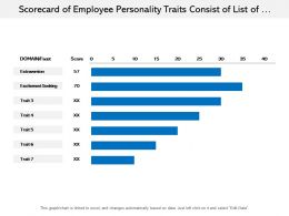 Scorecard Of Employee Personality Traits Consist Of List Of Facets
