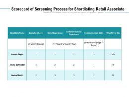 Scorecard Of Screening Process For Shortlisting Retail Associate