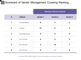 Scorecard Of Vendor Management Covering Ranking Score And Assigned Weightage