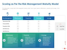 Scoring As Per The Risk Management Maturity Model Ppt Powerpoint Presentation Tips