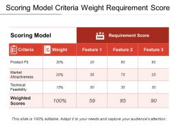 Scoring Model Criteria Weight Requirement Score1